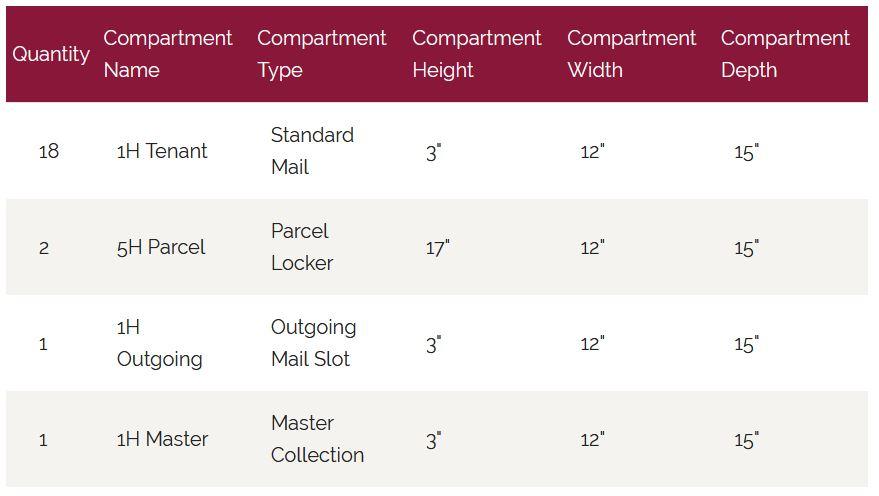 18 Tenant Recessed Mailbox Door Chart