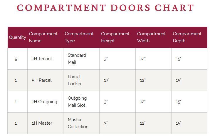 4C08D-09 Door Chart