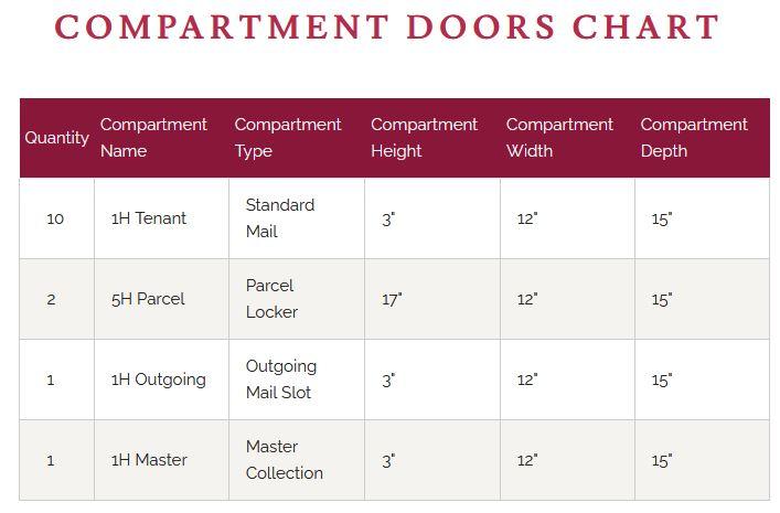 4C11D-10 Door Chart