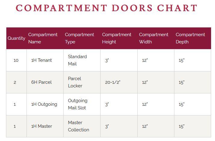 4C12D-10 Door Chart