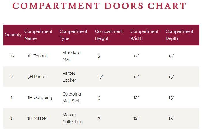 4C12D-12 Door Chart