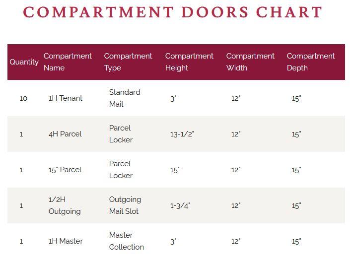 4CADD-10 Door Chart