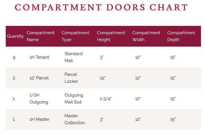 4CADD-9 Door Chart