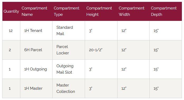 Florence Versatile Front Loading 4C Commercial Mailbox 4C13D-12 Door Chart 2