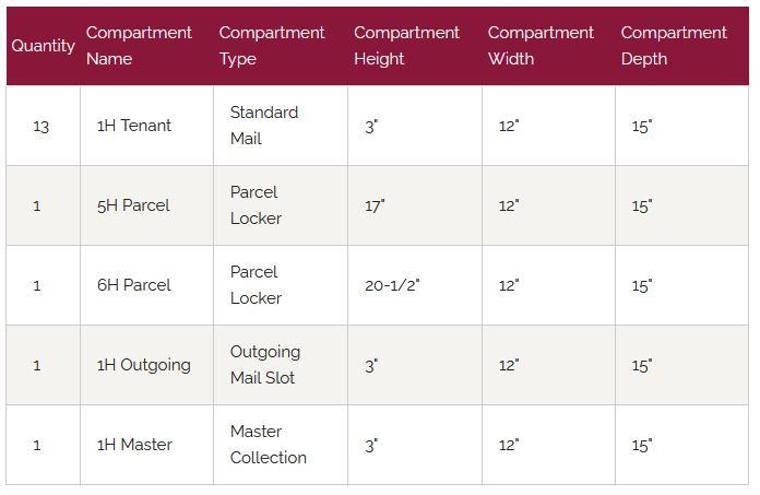 Florence Versatile Front Loading 4C Commercial Mailbox 4C13D-12 Door Chart