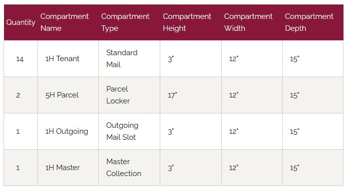 Florence Versatile Front Loading 4C Commercial Mailbox 4C13D-14 Door Chart