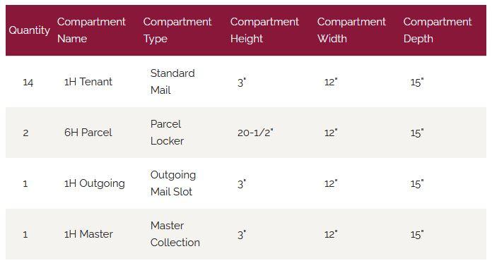 Florence Versatile Front Loading 4C Commercial Mailbox 4C14D-14 Door Chart