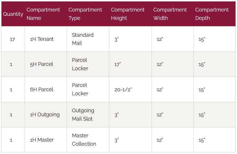 4C15D-17-P-GS Door Chart
